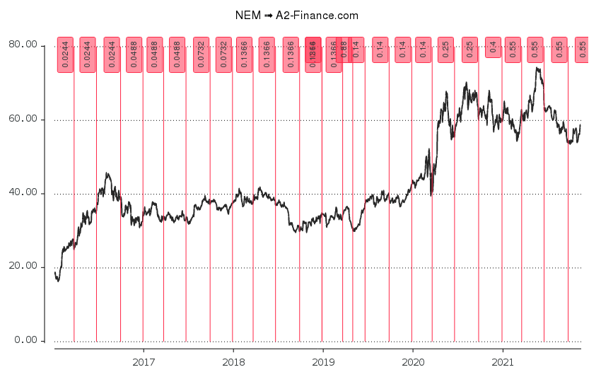 newmont mining nyse nem stock financial statements a&w