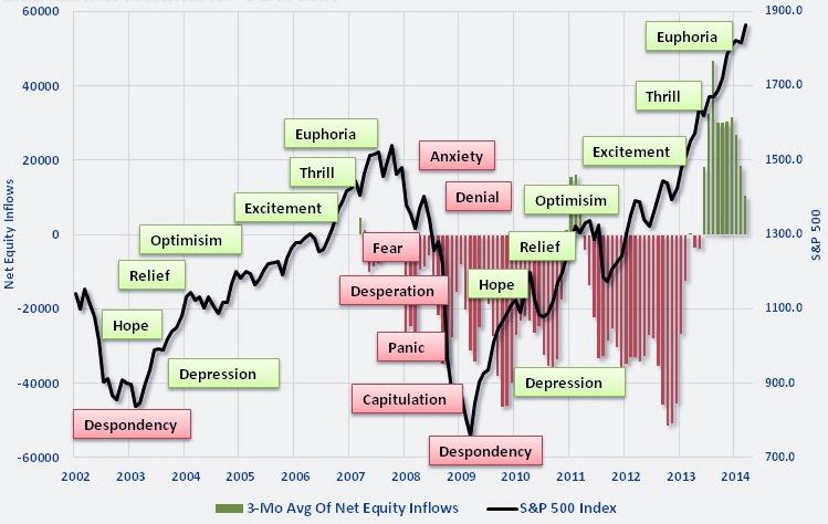 Картинка из статьи Зачем долгосрочному инвестору смотреть на график