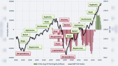 Зачем долгосрочному инвестору смотреть на график