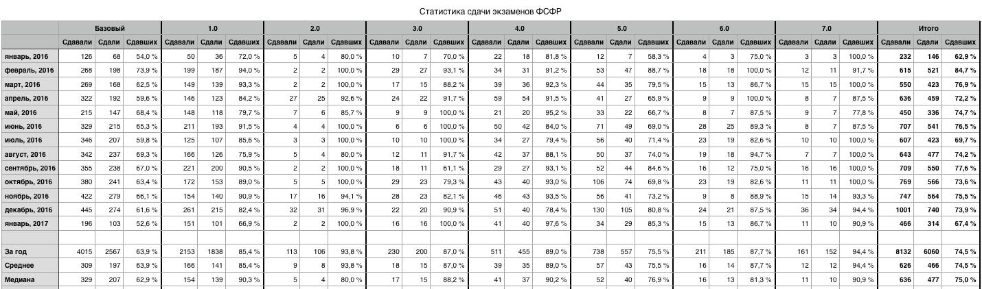 Картинка из статьи Статистика экзаменов ФСФР