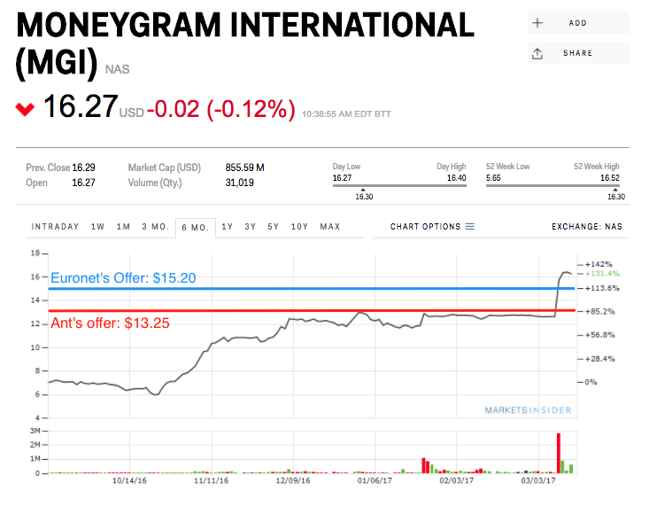 MoneyGram international (mgi)