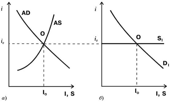 Пересечение кривых совокупного спроса (AD) и совокупного предложения (AS)