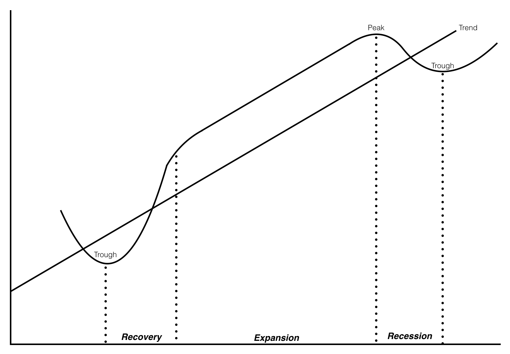 Пять стадий экономического цикла