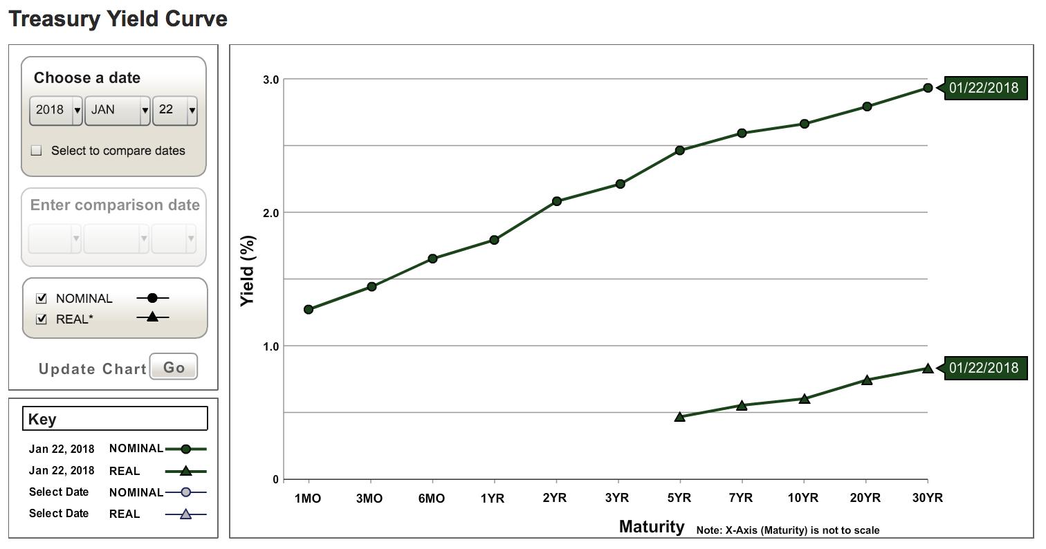 Кривая общей доходности