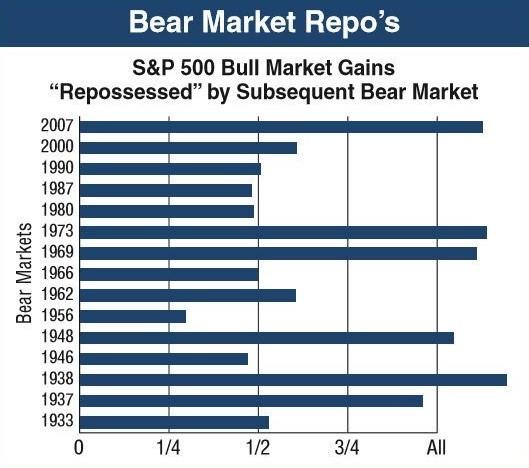 медвежьи рынки