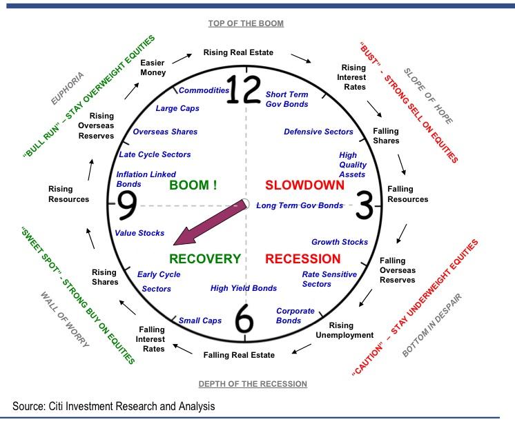 психологические изменения, которым подвергаются инвесторы