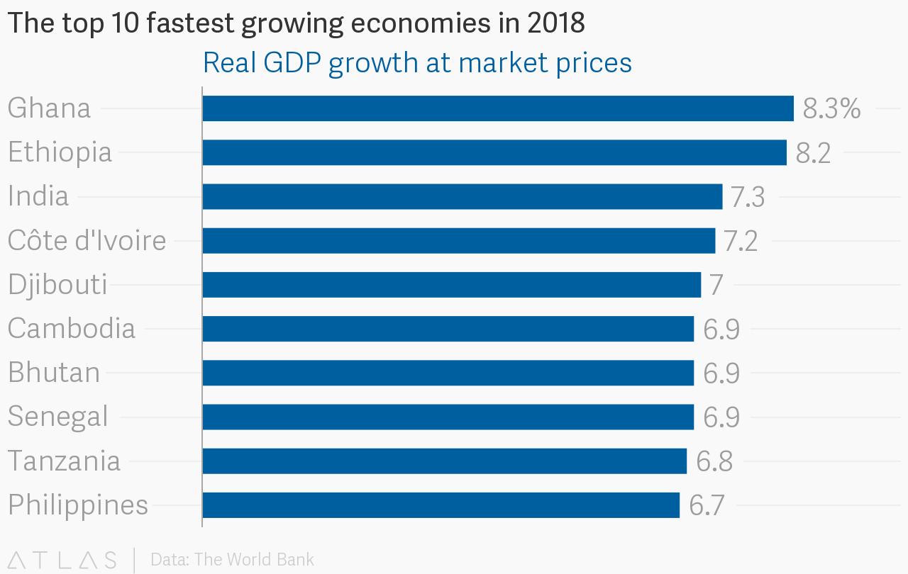 Топ 10 быстро развивающихся экономик в 2018 году