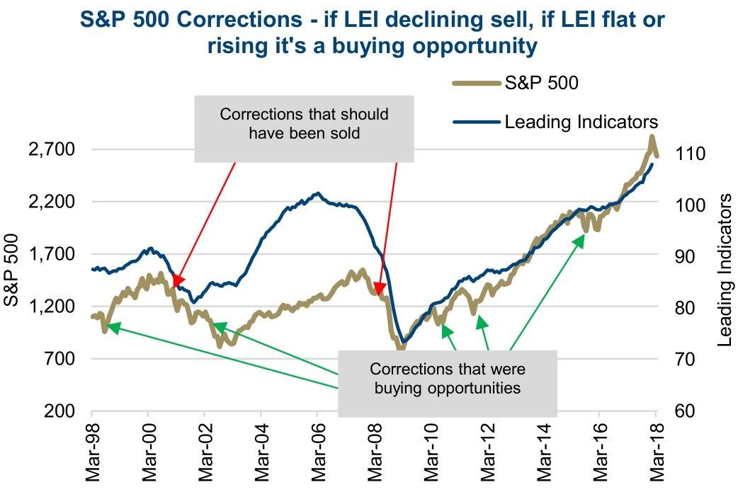 S&P 500 Коррекция
