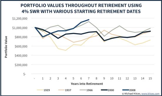 Стоимость портфеля на протяжении пенсии при использовании 4% SWR  в разные периоды выхода на пенсию