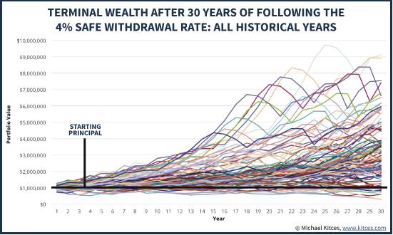 Конечное благосостояние спустя 30 лет следования 4% SWR: все год