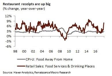 Продажи в ресторанах выросли