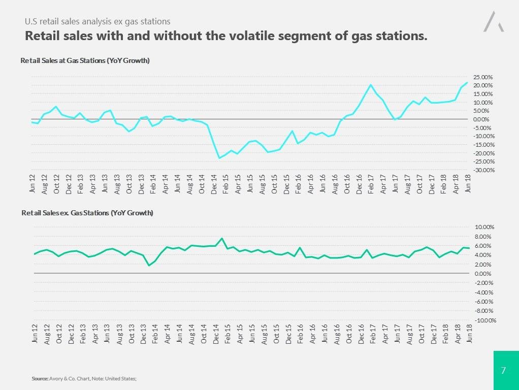 Диаграмма, отражающая высокую волатильность продаж топлива на заправочных станциях по сравнению с продажами в местах, в которых продажа топлива не осуществляется