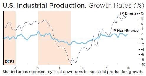 Годовой рост промышленного производства обусловлен таким показателем, как электроэнергия