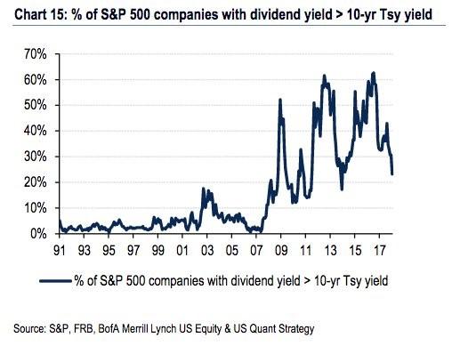 Процент акций за всю историю с более высокими дивидендами, чем доходность по облигациям за 10 лет