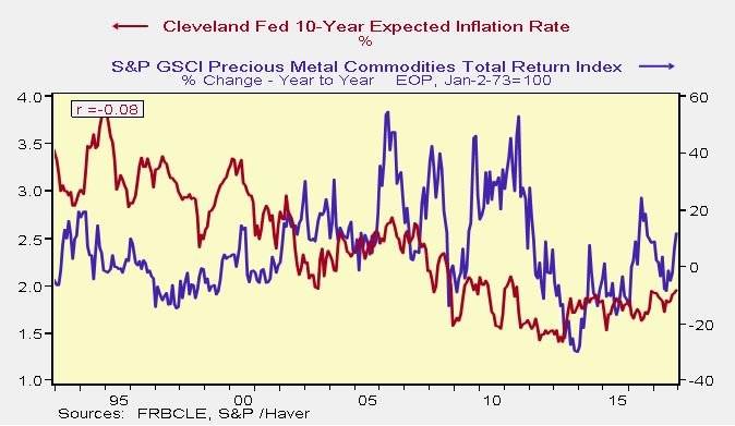 10-летний ожидаемый уровень инфляции Федеральной резервной системы Кливленда