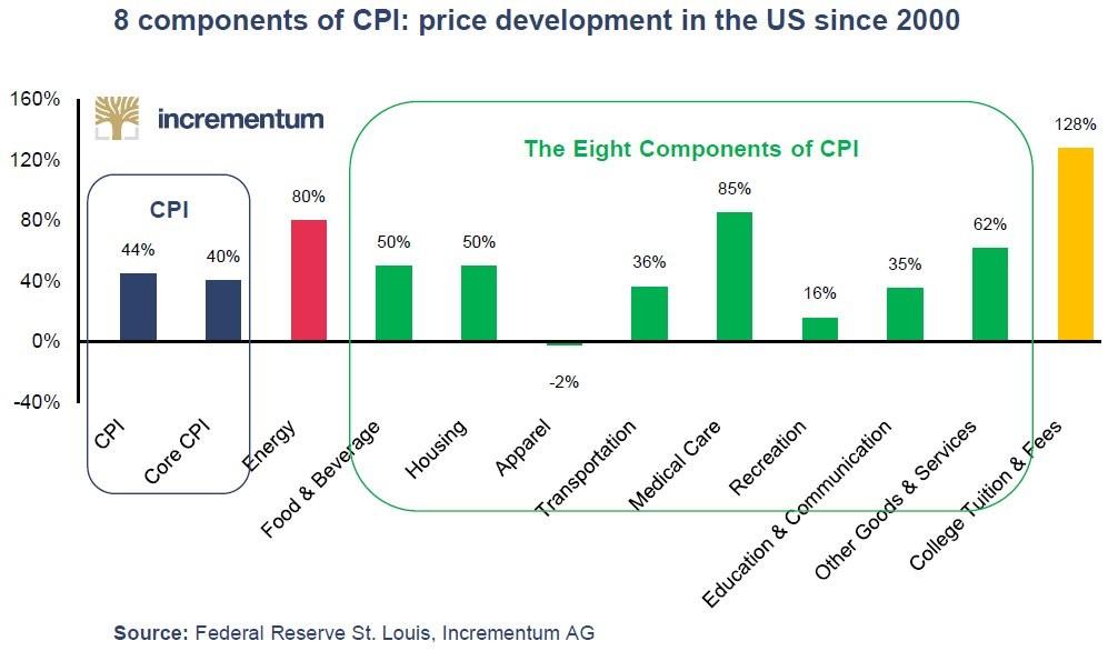 Восемь компонентов индекса потребительских цен