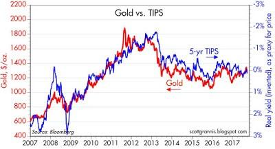Реальные ожидания роста и золото связаны между собой