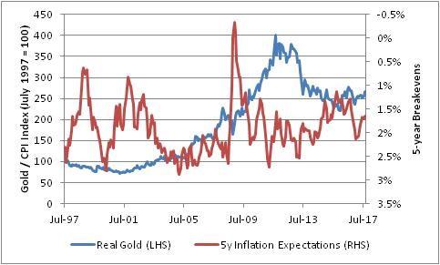 Сравнение 5-летнего уровеня безубыточности с реальными ценами на золото