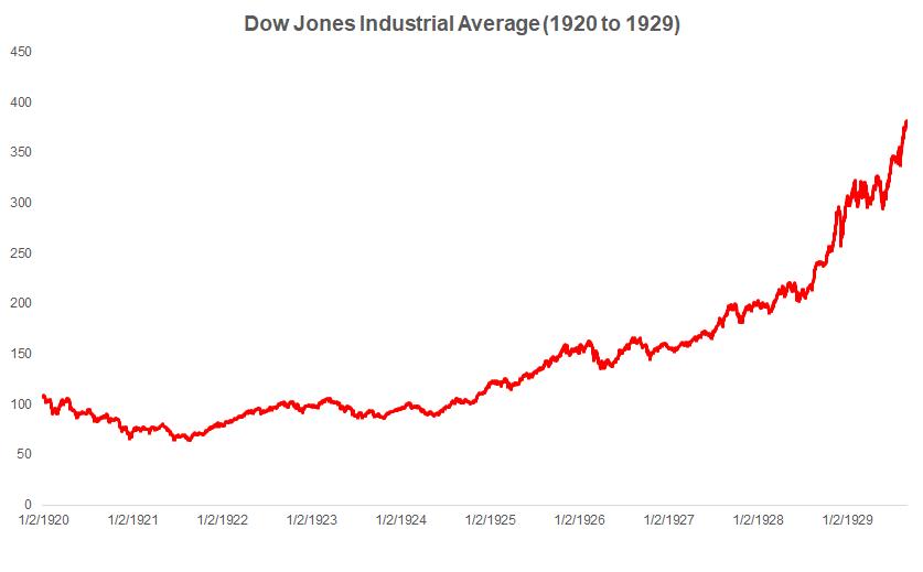 Индекс Dow Jones с 1920 по 1929 год