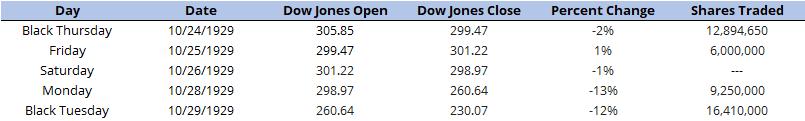 Рыночная активность в период 24-29 октября 1929 года