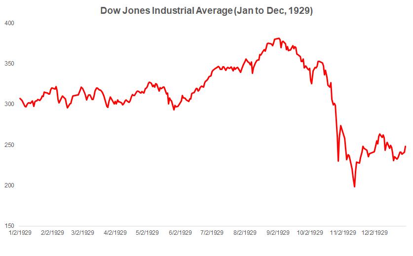 Индекс Dow Jones с января по декабрь 1929 года