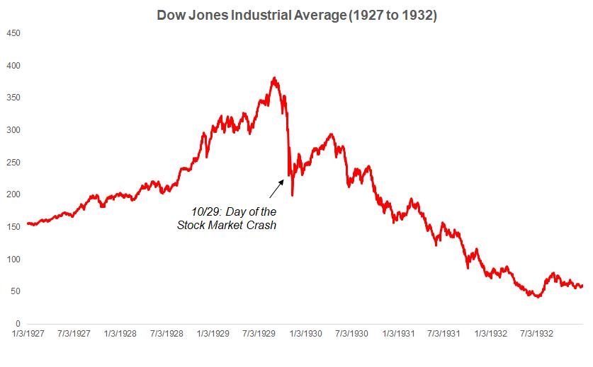 Индекс Dow Jones с 1927 по 1932 год