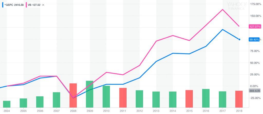 Сравнение акций малой капитализации (Small-Cap) и индекса S&P 500?