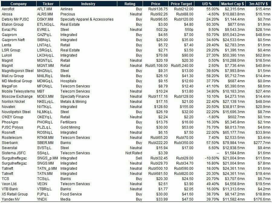 Прогноз Goldman Sachs