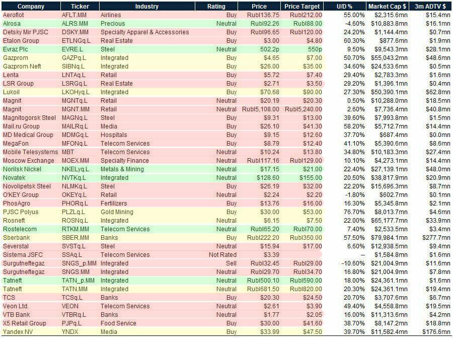 Прогноз Goldman Sachs - результаты