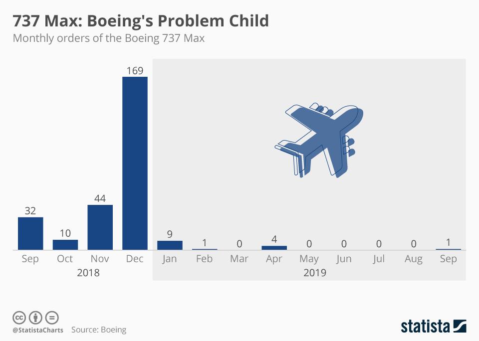 Boeing 737 MAX статистика продаж