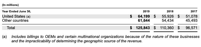 выручка по странам, таблица