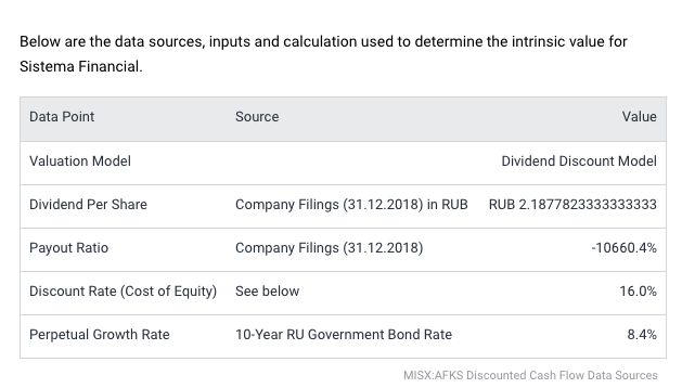 Расчет справедливой стоимости АФК Системы от Simply Wall Street, 1