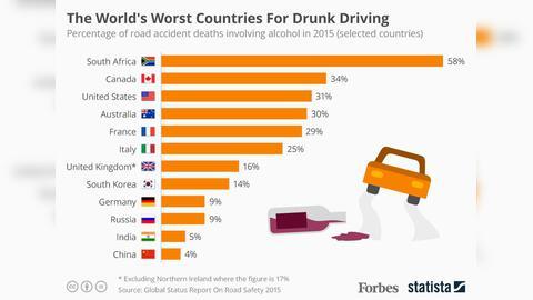 Худшие мировые страны по езде в нетрезвом виде
