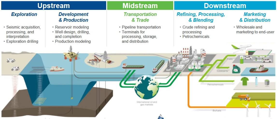 upstream, midstream, downstream наглядно