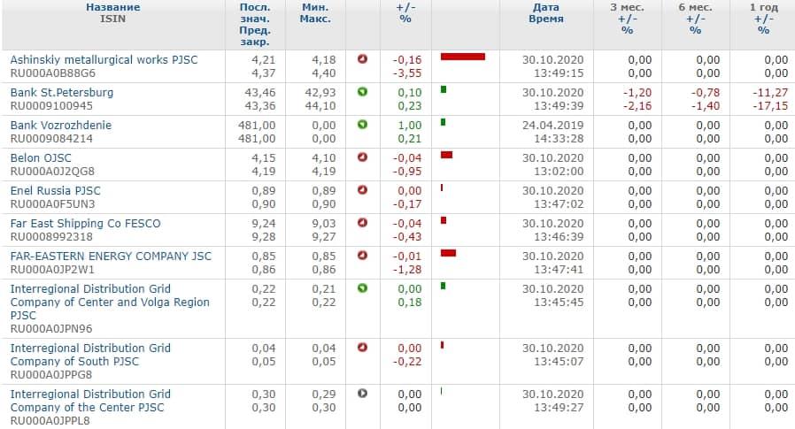 Список акций второго эшелона