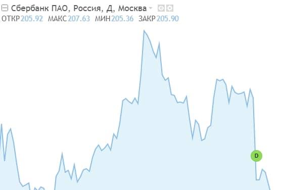 График акций Сбербанка по данным финансового портала