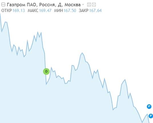 График акций ВТБ по данным финансового портала