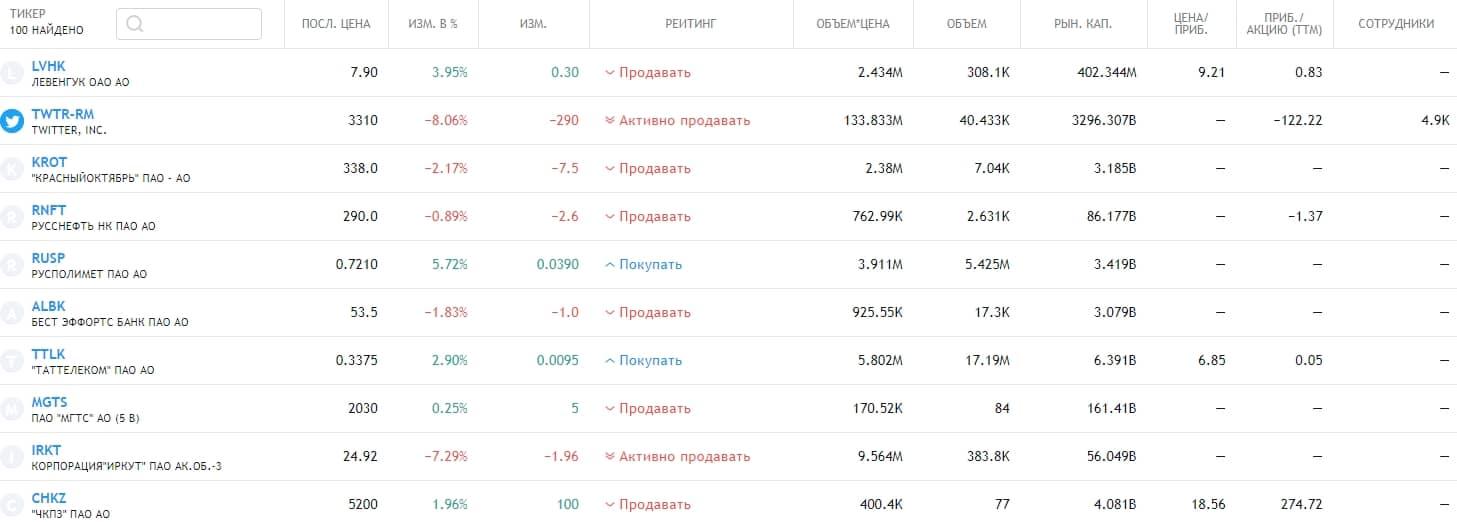 Топ-10 наиболее волатильных акций рынка России