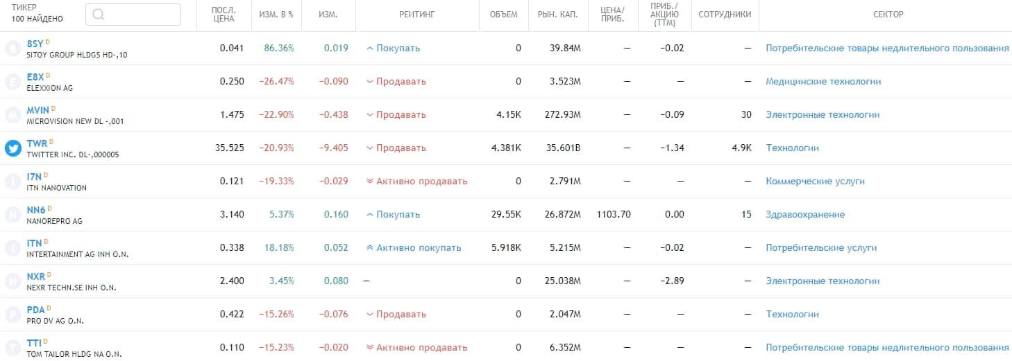 Топ-10 наиболее волатильных акций рынка Германии