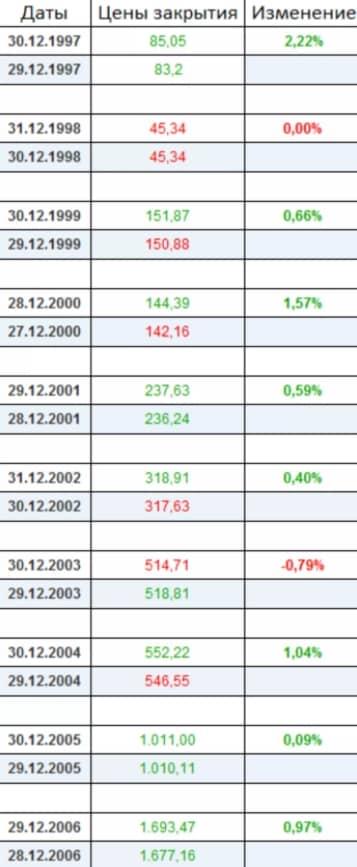 Новогоднее ралли, статистика с 1997 по 2006