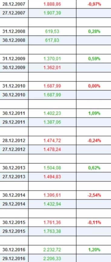 Новогоднее ралли, статистика с 2007 по 2016
