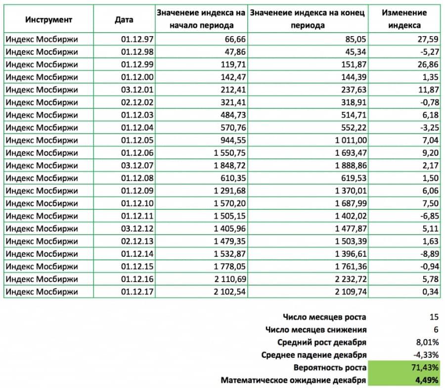 Изменение индекса МосБиржи с 1997 по 2017