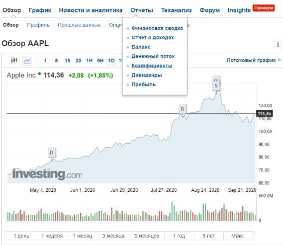 Индикатор DPR на примере Apple