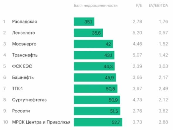 Недооцененные российские компании