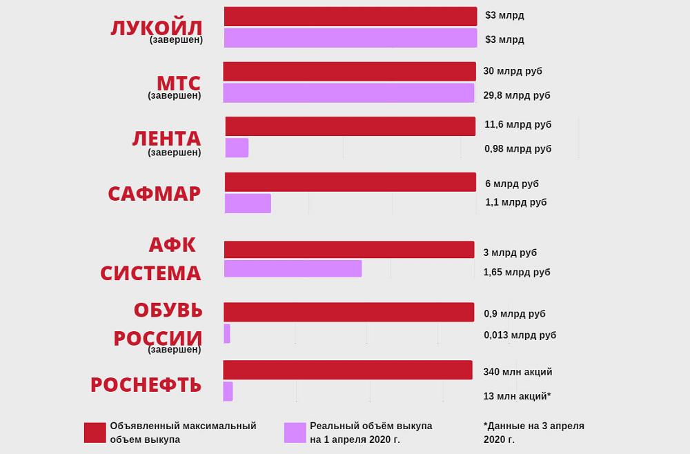 Рейтинг обратного выкупа у российских эмитентов
