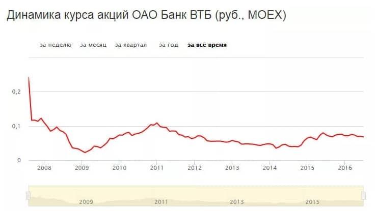 Пример IPO ВТБ