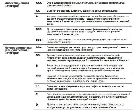 Рейтинги агентств