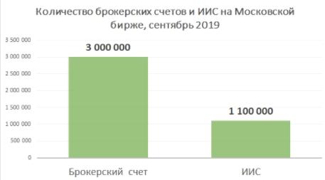 Количество брокерских счетов и ИИС