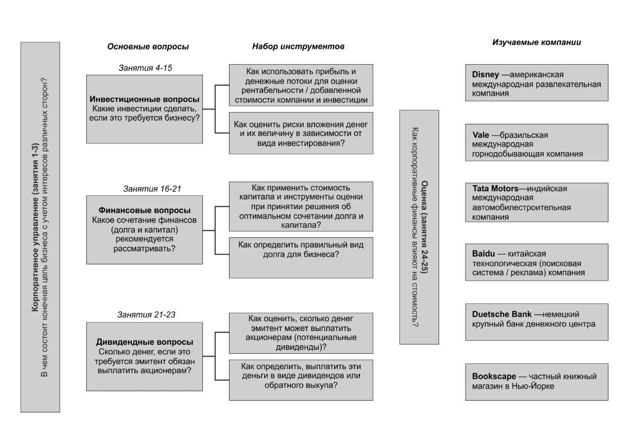 Корпоративные финансы: Прикладная инструкция