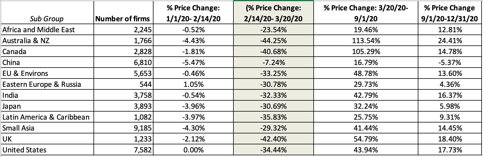Таблица процентного выражения изменений рыночной капитализации под влиянием Covid-19